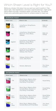 Which paint sheen is right for you?