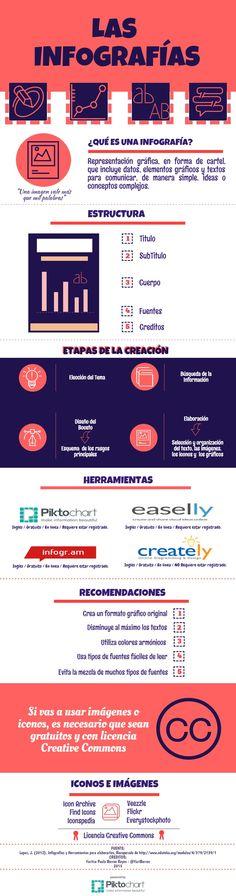 Infografía | @Piktochart Infographic