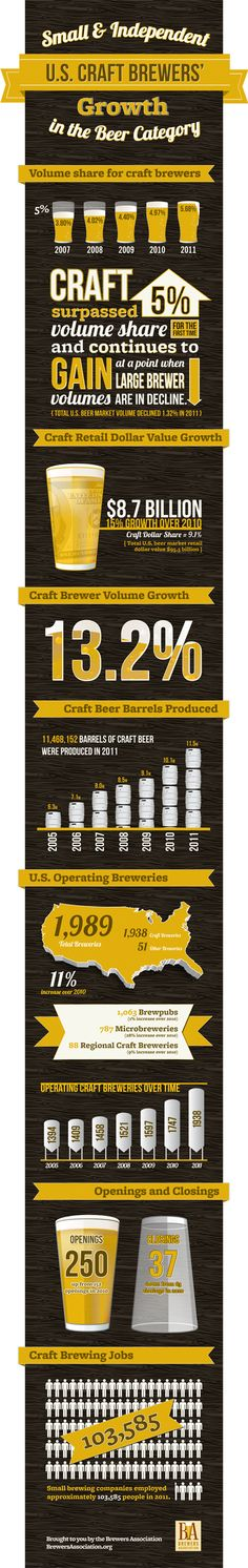 Proof that passion yields success. #craftbeer