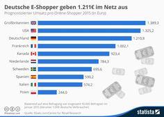 Deutsche E-Shopper geben 1.211€ im Netz aus:
