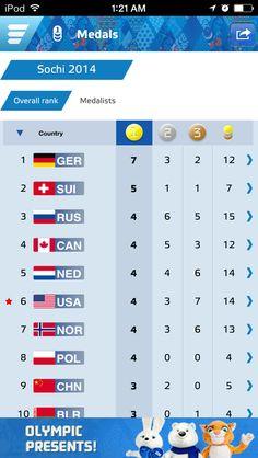 Olympics leader board 5