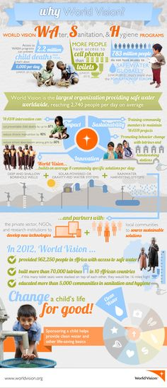 Why World Vision? On average, we provide safe water to 2,740 new people every day.
