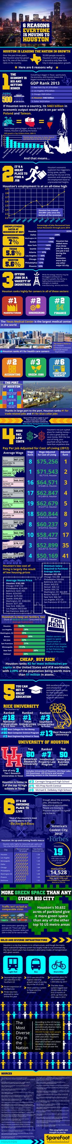 6 Reasons Why Everyone Is Moving To Houston #infographic #Houston #Travel
