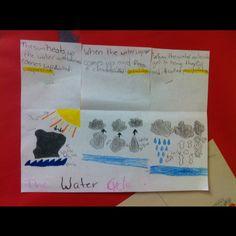 Water Cycle flip chart