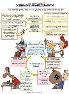 Contratos Administrativos      Contrato:  é todo acordo de vontades, firmado livremente pelas partes, para cri...