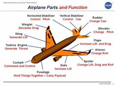 Learn the Parts of an Airplane, an Aircraft's Structure and Components