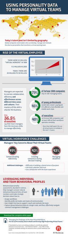 managing virtual workforce challenges