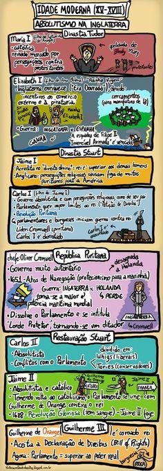 História em Quadrinhos!: Absolutismo na Inglaterra (Versão Estendida) - Idade Moderna