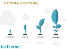 Matching ist nicht gleich Matching im Recruiting, Roboter Recruiting,