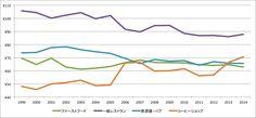売上高を店舗数で割った1店舗あたりの売上高http://www.free-pos.jp/kenbaiki/blog/kaigyou/fc-or-own/