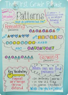 Week I Had No Internet Patterns Anchor Chart - good idea, but simplified for my littles!Patterns Anchor Chart - good idea, but simplified for my littles! Patterning Kindergarten, Kindergarten Anchor Charts, Kindergarten Math, Teaching Math, Grade 2 Patterning Activities, Teaching Ideas, Math Math, Preschool Math, Preschool Ideas