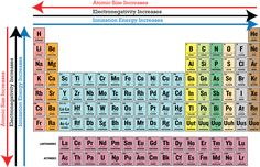 Periodic Table Electronegativity Trend ...