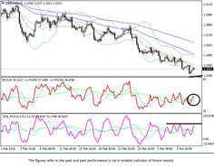 USD/CAD: technical analysis | FxTradingSignals