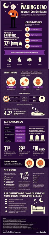 Sleep apnea remedies: Sleep apnea remedies: Danger of Sleep Deprivation