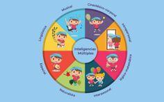 Inteligencias Múltiples Desafíos para ponerlas en práctica en tu aula