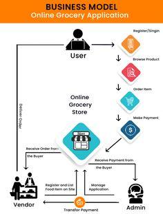 Grocery app development solutions - Techweblabs Grocery Shopping App, Online Grocery Store, Supermarket App, Grocery Delivery Service, Food Items, App Development