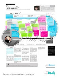 @UXLady Experience Map analysis. ux-lady.com #experiencemap #userjourney #customerjourney #UX