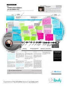 @UXLady Experience Map analysis. ux-lady.com #experiencemap #userjourney #customerjourney #UX