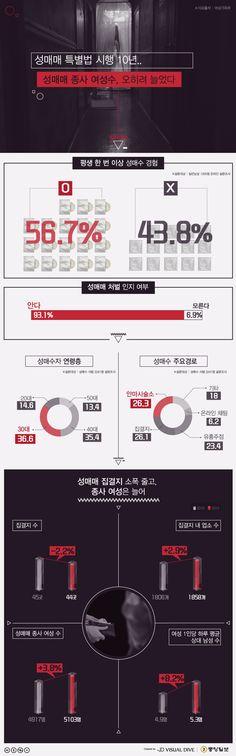 """남성 57% """"성매수 경험"""" … 집창촌 여성도 늘어 [인포그래픽] #prostitution / #Infographic ⓒ 비주얼다이브 무단 복사·전재·재배포 금지"""