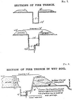 life in the trenches of the first world war – trench sections  cross  section,