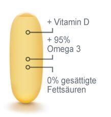 Warum Omega-3 Konzentrat? Omega 3, Vitamin D