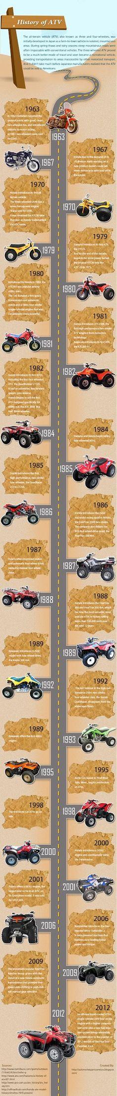 History of ATV