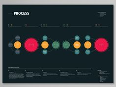 Colors and Design for presentation charts and Graphs - the creative process Process Chart, Process Map, Keynote Design, Design Thinking Process, Design Process, Information Design, Information Graphics, Visualisation, Data Visualization