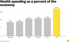 Health spending as a percentage of the economy