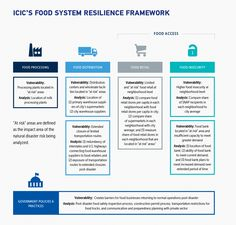 Although city leaders are increasingly prioritizing resilience planning in the face of climate change, food systems have been largely left out of the conversation. Our new research finds that natural disasters could create extended food supply disruptions in U.S. cities, especially in neighborhoods with limited food retail options and food insecure populations.