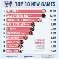 Top 10 New Games on Twitch in 2015 - still version