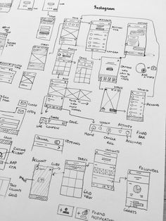 My UX deliverables I have done for agency and personal projects. This covers the full UX design process from research to launch. Ios 7 Design, Site Design, Design Design, Layout Design, Customer Experience Quotes, User Experience Design, Wireframe Design, Dashboard Design, Design Thinking Process
