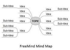 FreeMind Map