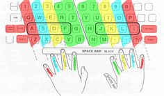 Touch-Typing | HSTRY
