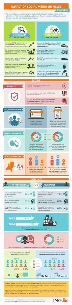 Impacto de las #RedesSociales en el #periodismo