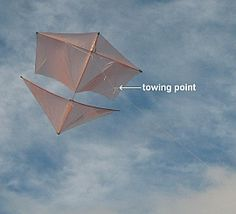 What a kite's towing point is, and when it needs to be adjusted. The bridle length for most of my kites is a length comparable to the width of the kite, or a little more.h for
