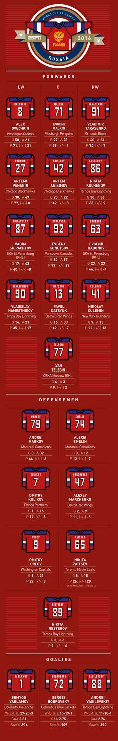 NHL -- World Cup of Hockey -- Complete Team Russia roster, jersey numbers…