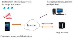 Precise #Positioning of #Marketing and #Behavior Intentions of #Location-Based #MobileCommerce in the Internet of Things #IoT