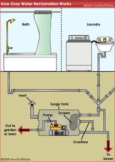 """HowStuffWorks """"Gray Water Usage: Diversion Systems"""""""