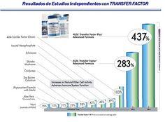 Transfer Factor Plus 4life Transfer Factor, 4 Life, Jr, Health And Wellness, David, Factors, Healthy Living, Musica, Health Fitness