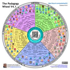 The Padagogy Wheel is designed to help educators think – systematically, coherently, and with a view to long term, big-picture outcomes – about how they use mobile apps in their teaching. The Padagogy Wheel is all about mindsets; it's a way of thinking about digital-age education that meshes together concerns about mobile app features, learning transformation, motivation, cognitive development and long-term learning objectives.