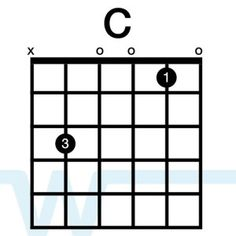 Learn what the guitar chords in the key of c are and how to play the guitar chords in the key of c through watching this cool video. Learn And Master Guitar, Learn Guitar Beginner, Learn To Play Guitar, Guitar For Beginners, Guitar Chords And Scales, Guitar Chords For Songs, Guitar Tabs, Music Guitar, Ukulele