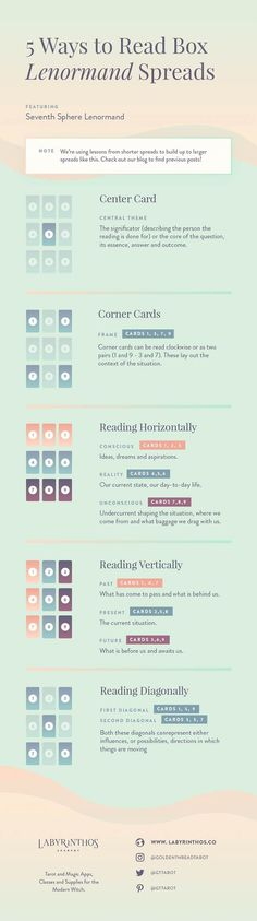 How to Read Nine-Card (Portrait, Box or 3x3) Lenormand Spreads - Full Article and Infographic explaining all card positions and methods | Tarot, divination, magick, mysticism, wicca, wiccan, pagan, spell craft, spells, fortunetelling, occult