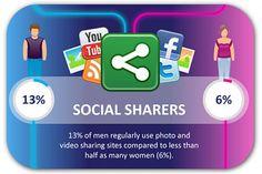 Study: Women use social media more than men
