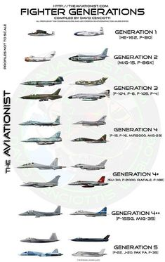 "vbeserk: ""Fighter Generations "" Nah this has got it wrong… I mean a lot of people differentiate the generations differently but the Mig 35 is absoultely not standing above Rafale, Typhoon and Air Fighter, Fighter Pilot, Fighter Aircraft, Fighter Jets, Attack Helicopter, Military Helicopter, Military Aircraft, Motocross Girls, Army Memes"