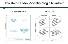 How Buyers and Vendors Really See the Gartner Magic Quadrant. P's Of Marketing, Seo Articles, Nerd Humor, Business Intelligence, Data Science, Goods And Services, Machine Learning, Things To Buy, Magic