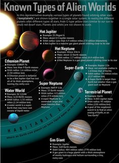 Known types of alien worlds / Tipocs conocidos de planetas extraterrestres
