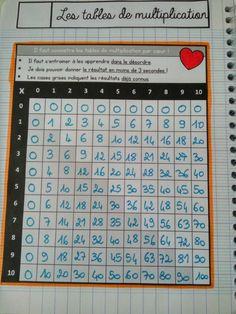 CE1/CE2 • Mathématiques • Leçons à manipuler ~ Math Charts, Montessori Math, Math Multiplication, Cycle 3, Spanish Class, Periodic Table, Classroom, Teaching, Activities