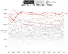 2014 Was the Hottest Year on Record ~ Data Viz Done Right