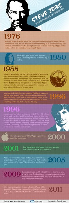 Steve Jobs Resigns as Apple CEO - CXOtoday.com Computer Technology, Computer Programming, Steve Jobs Biography, Steve Jobs Apple, Biography Project, Steve Wozniak, Applied Science, Apple Inc, Entrepreneur Inspiration