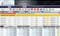 Top Major currencies predicted on 16th Jun 2016 with an accuracy of 99.44%. Accuracy of the predicted prices are Open : 99.98%, High : 99.57%, Low : 99.10%, Close : 99.44%.